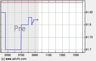 ATVI Intraday Chart