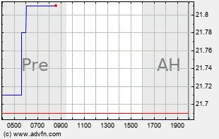 AUDC Intraday Chart