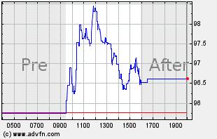 AVAV Intraday Chart