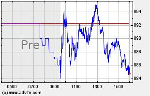 AVGO Intraday Chart