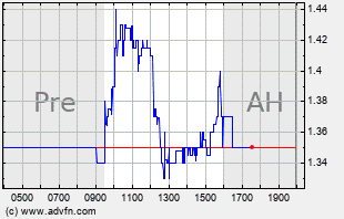 AXDX Intraday Chart