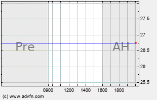 BABY Intraday Chart