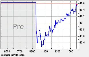 BANR Intraday Chart