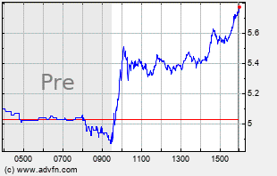 BBBY Intraday Chart