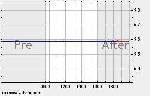 BDSI Intraday Chart