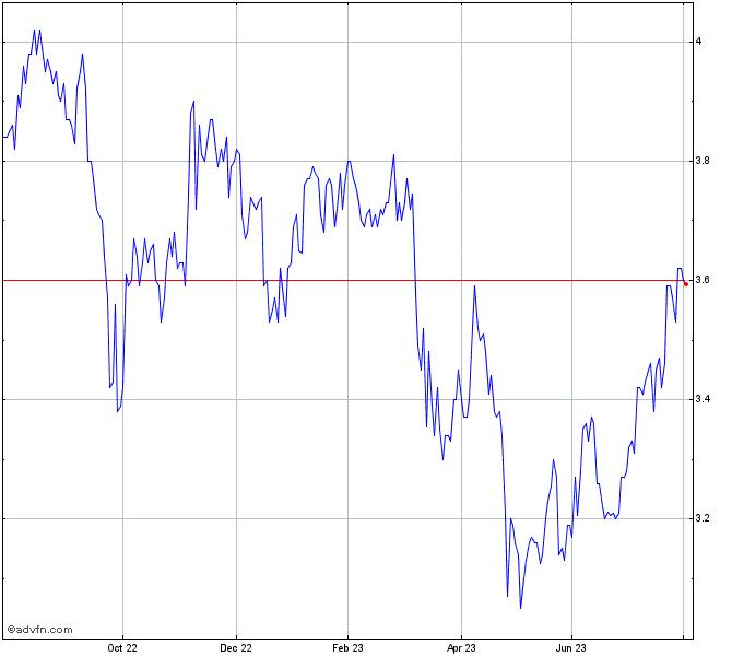 Blackrock Capital Investment Stock Chart Bkcc