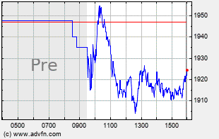 BKNG Intraday Chart