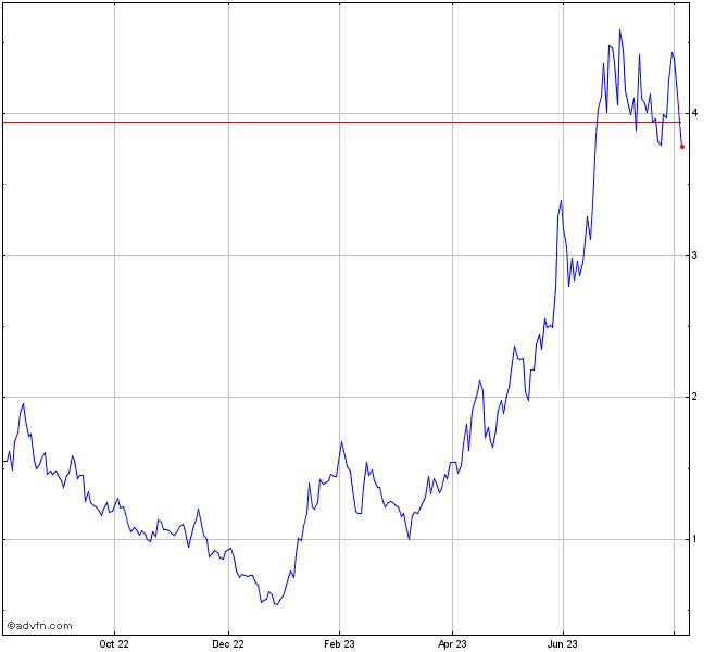 Bit Digital Stock Chart - BTBT