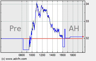 BYND Intraday Chart
