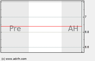 CAGC Intraday Chart