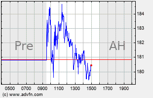 CAR Intraday Chart