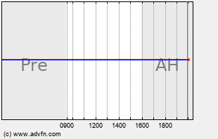 CBOU Intraday Chart