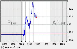 CDMO Intraday Chart