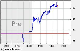CELH Intraday Chart