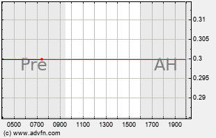 CETX Intraday Chart