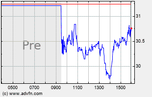 CLDX Intraday Chart