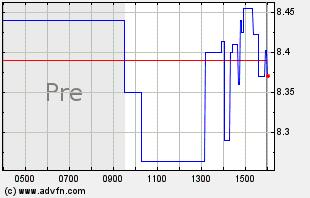 CODA Intraday Chart