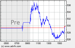 COST Intraday Chart