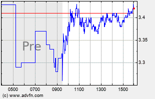 CRON Intraday Chart