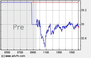 CSX Intraday Chart