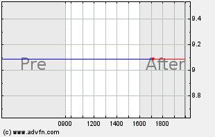 CTIC Intraday Chart