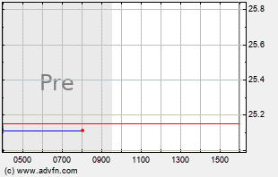 CTRN Intraday Chart