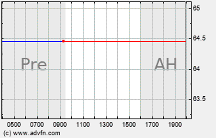 CTSH Intraday Chart