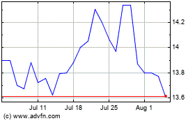Click Here for more Community West Bancshares Charts.