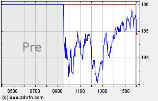 CYBR Intraday Chart
