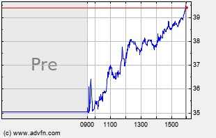 CYRX Intraday Chart