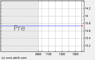 DINE Intraday Chart