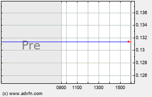 DNDN Intraday Chart