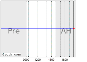 Dover Saddlery Stock Quote  DOVR - Stock Price, News, Charts