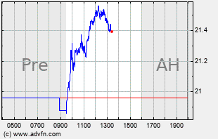 EXEL Intraday Chart