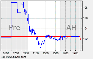 EXPE Intraday Chart