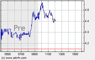 FCEL Intraday Chart