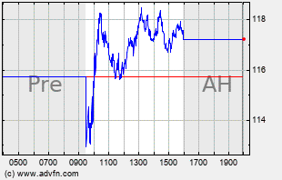 FIVN Intraday Chart