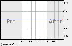 FSGI Intraday Chart