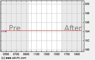 FSLR Intraday Chart