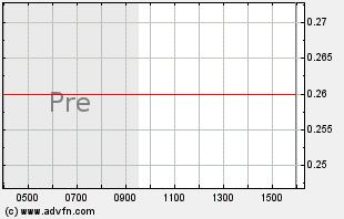 FTR Intraday Chart