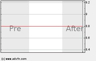 GAI Intraday Chart