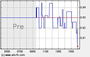 GENE Intraday Chart