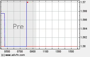 GEVO Intraday Chart