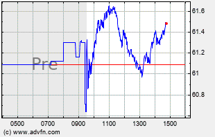 GILD Intraday Chart