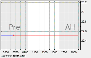 GLNG Intraday Chart