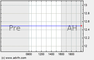 GLUU Intraday Chart