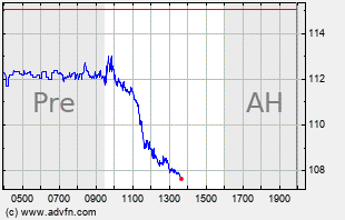 GOOG Intraday Chart
