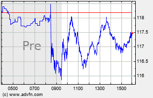 GOOGL Intraday Chart