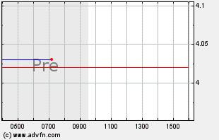 GPRO Intraday Chart