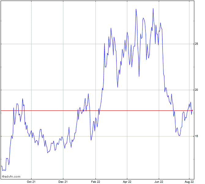Grindrod Shipping Holdings Stock Chart - GRIN